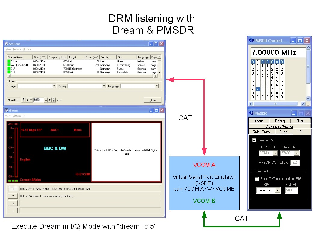 PMSDR - Applications and interfaces