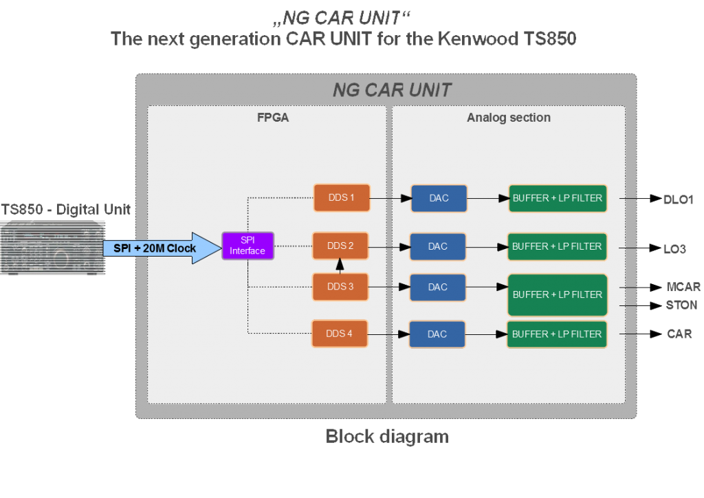 NG CAR UNIT